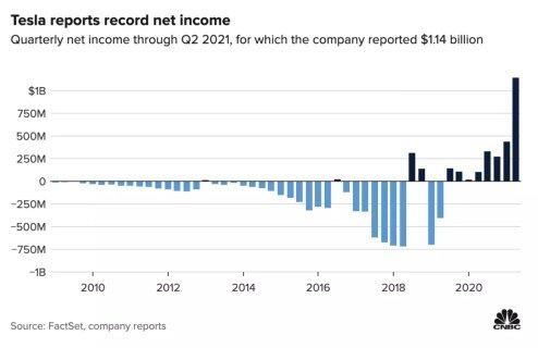 Квартальная прибыль «Tesla» впервые превысила $1 миллиард